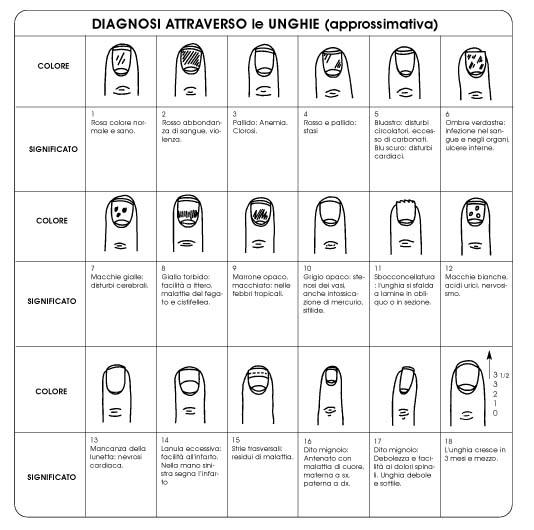 schema riassuntivo diagnosi attraverso deformazioni, alterazioni unghie
