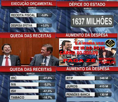 DGO; Execução Orçamental do Estado; Défice; Juros; Austeridade; Portugal