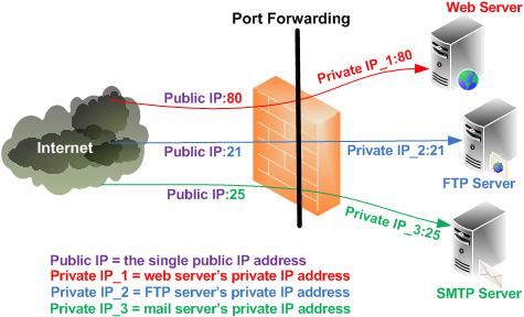 undefeated port forwarding is port forwarding safe at Port Forwarding Diagram