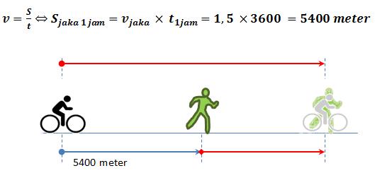 Gambar: contoh penggunaan rumus kecepatan