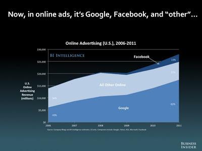 オンライン広告 Facebook Google