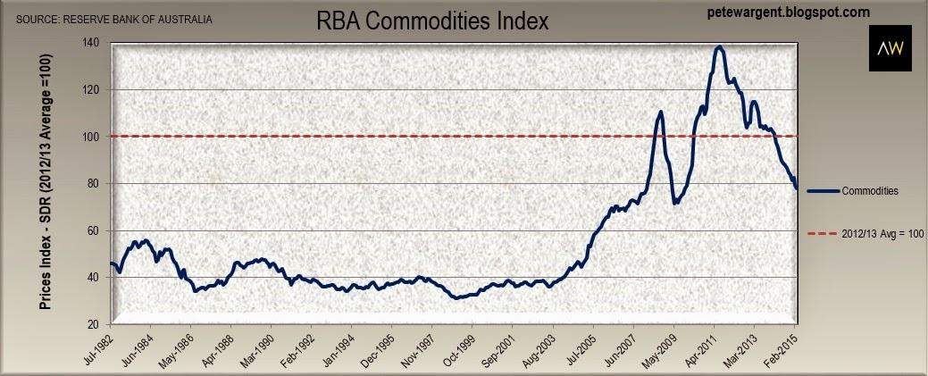 rba commodities index