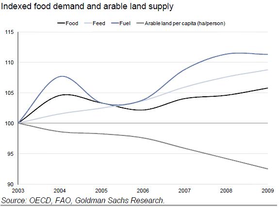 2012.11.16+ZH+food+1 Cibo: La chart più preoccupante di tutte