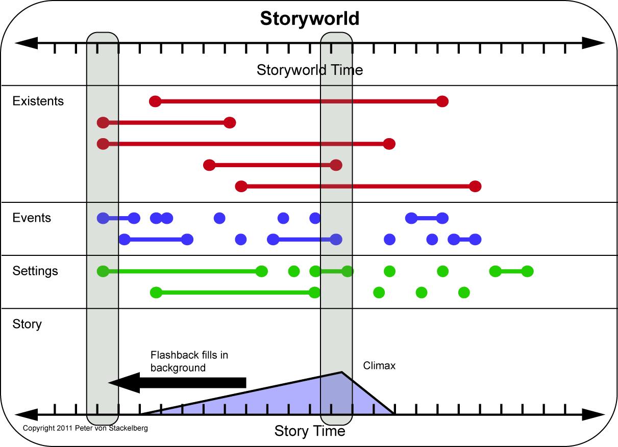 Transmedia Digest  Storyworlds
