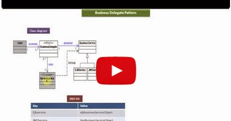 Java ee business delegate design pattern class and for Object pool design pattern java example