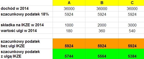 Ulga na emeryturę 2014 IKZE - jak to działa, ile można odpisać