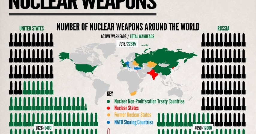 an analysis of nuclear weapons The project also conducts analysis of the role of nuclear weapons and provides recommendations for responsibly reducing the numbers and role of nuclear weapons the research is mainly published on the fas strategic security blog , in the nuclear notebook in the bulletin of the atomic scientists , the world nuclear forces overview in the sipri.