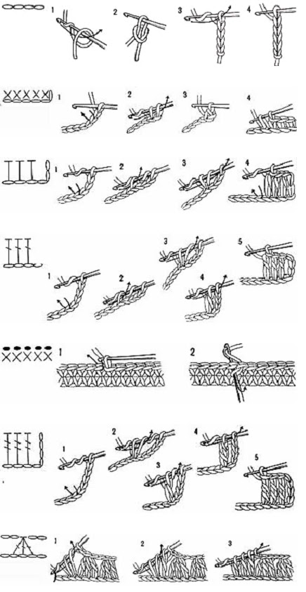 Sa invatam sa crosetam si sa tricotam: Terminologie crochet in 7 limbi