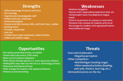 swot analysis of a sports event Read through this example swot analysis and type your responses to build a swot analysis for your events digital business workshop: sport and arts for.