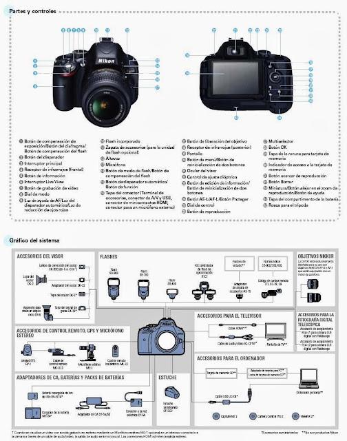 Partes y controles de la Cámara Nikon D5100