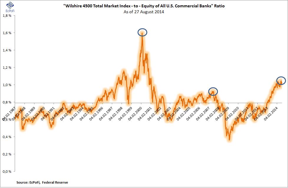 Wilshire 4500 Total Market Index Historical Data