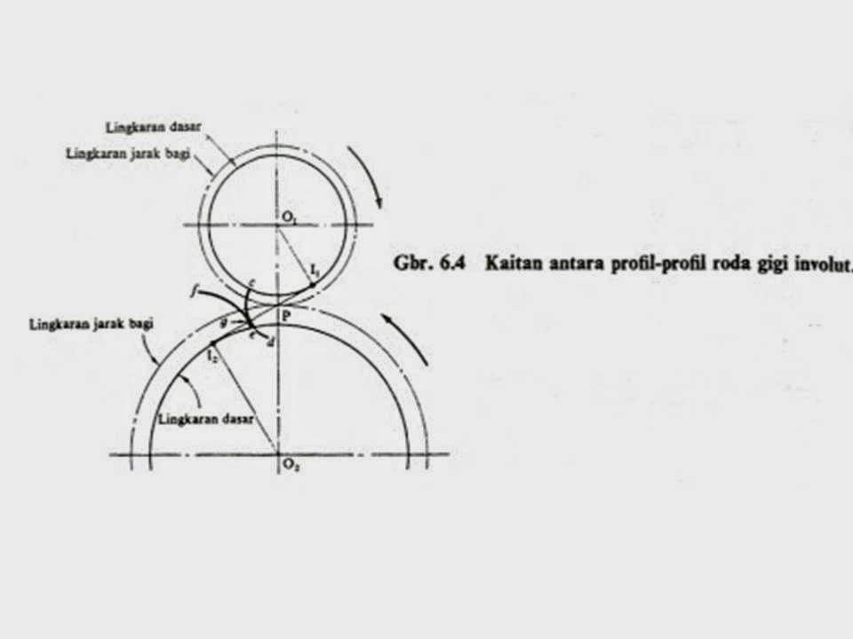 Kuliah elemen mesin definisi dan pengertian roda gigi design kaitan antara profil roda gigi involut ccuart Images