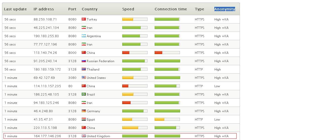Ip proxy tersebut adalah 164.177.146.236 dan port nya adalah 3128