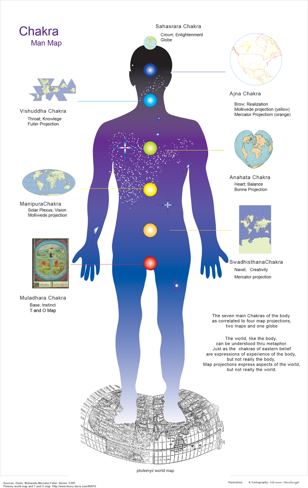 have layered the yoga chakras centers where wheels of energy exist in the body and which can be considered esoteric knowledge with historical maps