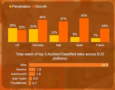 Pourcentage de visiteur mobile sur les sites d enchères