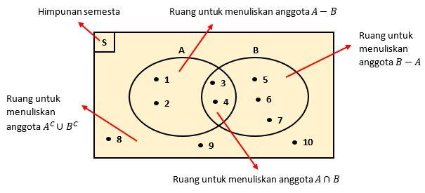 Pro mathematics pro math himpunan dan diagram venn definisi dan perhatikan contoh diagram venn untuk relasi himpunan himpunan diatas adalah ccuart Gallery