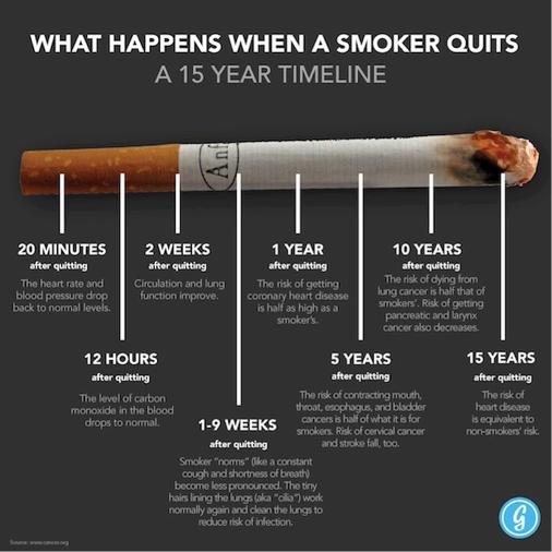 hva skjer med kroppen etter røykeslutt