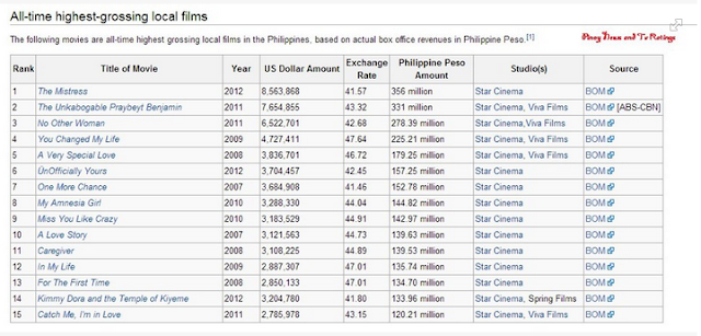 Spotlight philippines 2012 10 07 - Box office mojo philippines ...