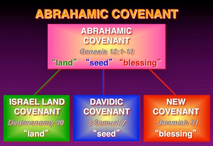 analysis of the abrahamic covenant