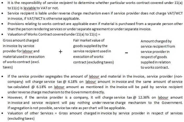 Provisions Related To Applicability Of Reverse Charge Mechanism In Case Of Works Contracts