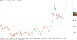 Nifty wave 5 of {c} analysis, requested by Abhinav!