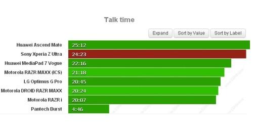Oltre 25 ore consecutive di chiamate telefoniche per il phablet da 6,4 pollici di Sony