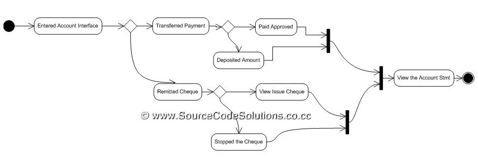 uml diagrams for internet banking system   cs   case tools lab    activity diagram
