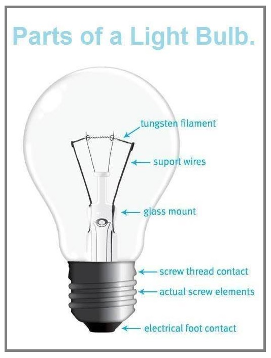 Basicsrts of a light bulb new tech parts of a light bulb aloadofball