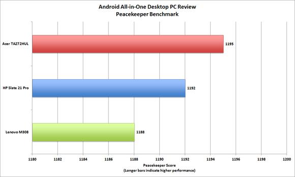 Характеристики производительности нескольких моноблоков с HP Slate 21 Pro