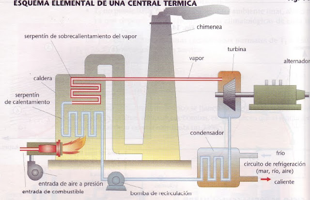 Fluidos y termodinámica PLANTAS TÉRMICAS