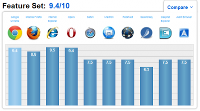Browsers Comparison