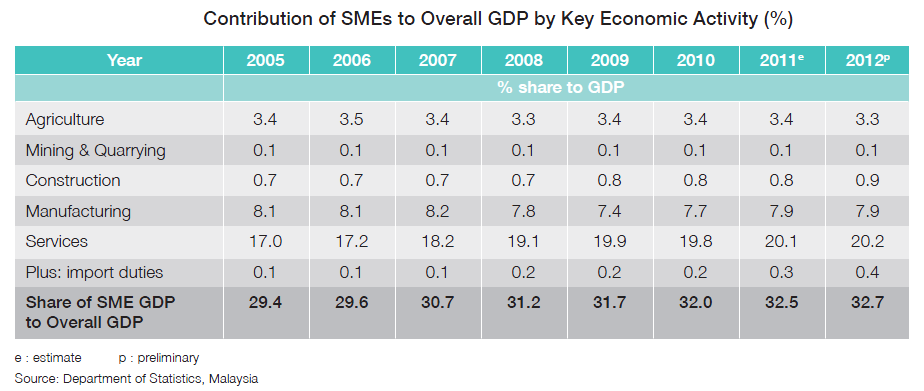 service sectors in the malaysian economy Malaysia: strategies for the liberalization of the services  to the fore new challenges for the malaysian economy,  a new service-oriented economy,.