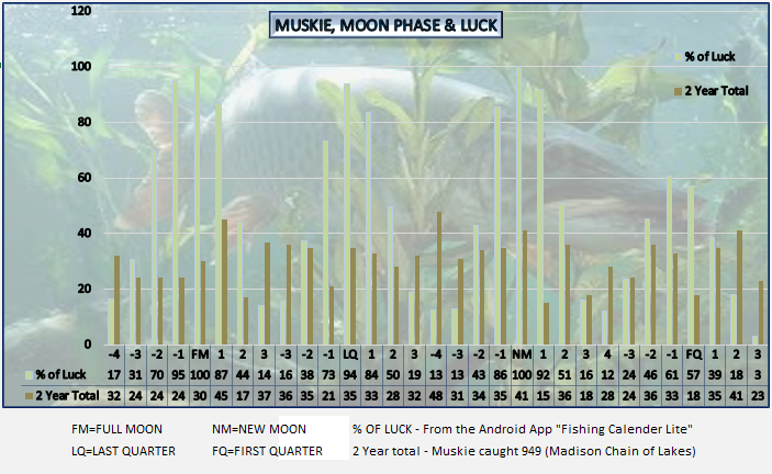 Best fishing times calendar 2015 search results for Moon phases and fishing