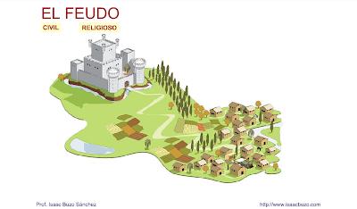 http://contenidos.educarex.es/sama/2010/csociales_geografia_historia/flash/feudo.swf