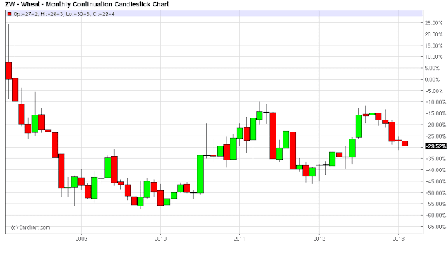 WHEAT+5+YEARS+CHART.png