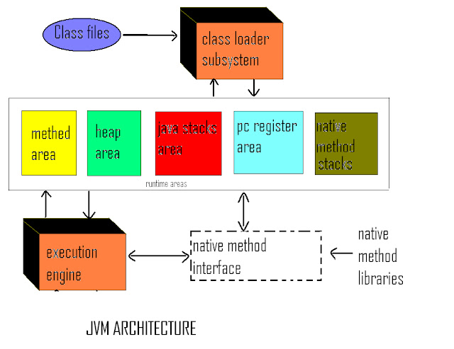 Java learners guide jvm java virtual machine architecture for Architecture java