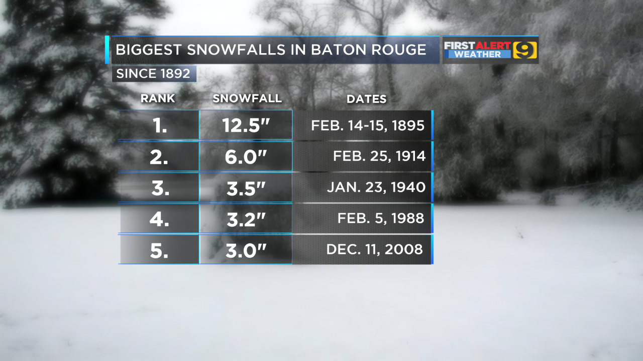 further examination of the biggest snow events for baton rouge shows that we ve recorded no more than 3 5 in a single storm since world war i