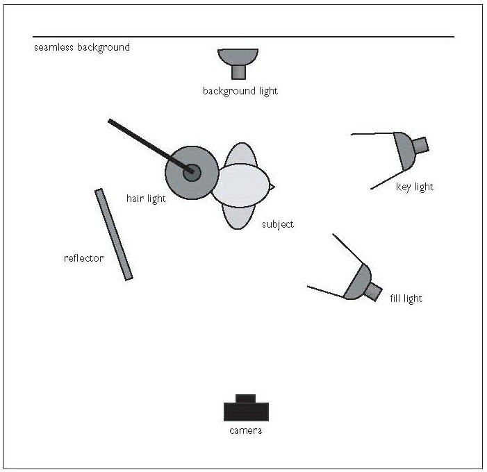 pristine photography studio profile lighting rh pristinekk blogspot com Offset Diagram Hub Measurement Diagram