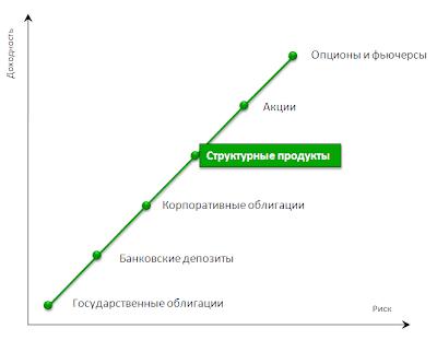 доходность и риск структурных продуктов