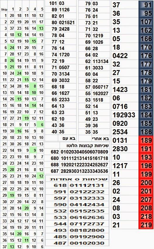 תוצאות לוטו לוטו תוצאות אחרונות מספרי הלוטו הגרלת הלוטו האחרונה תוצאות הגרלת הלוטו האחרונה מפעל הפיס תוצאות לוטו אחרונות