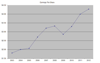EPS Target is Still A Dividend Machine