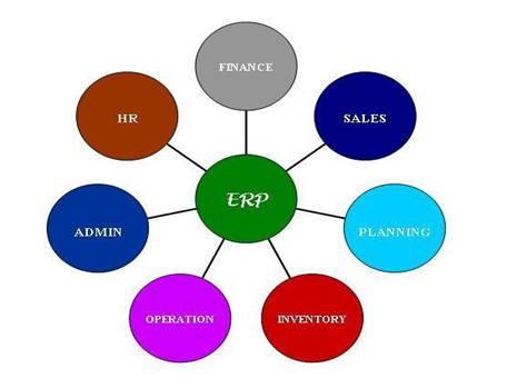 H A F L Y Enterprise Resource Planning Erp