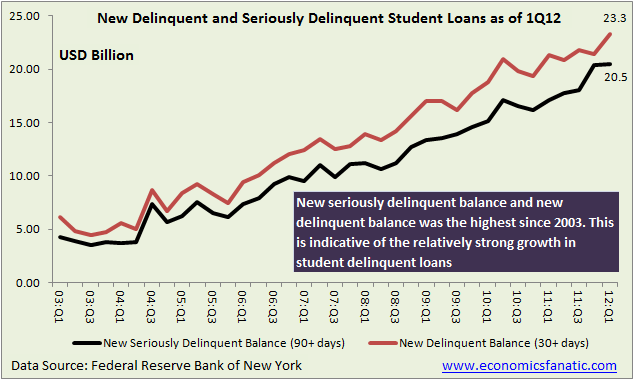 New Delinquent and Seriously Delinquent Loans as of 1Q12