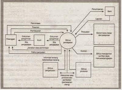 Manajemen informatika gunadarma 41 penjelasan siklus pengeluaran siklus pendapatan adalah rangkaian aktivitas bisnis dan kegiatan pemrosesan informasi terkait yang terus berulang dengan menyediakan barang dan jasa ke para ccuart Choice Image