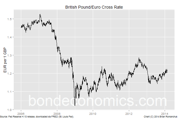Chart: British Pound/Euro Cross Rate