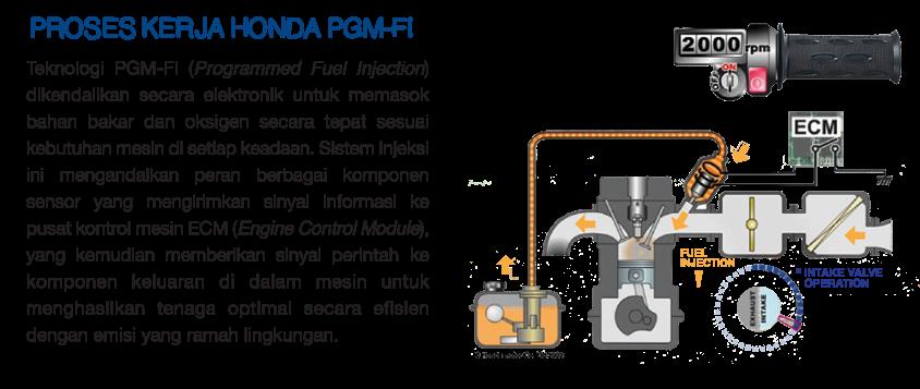 Proses Kerja Honda PGM-FI