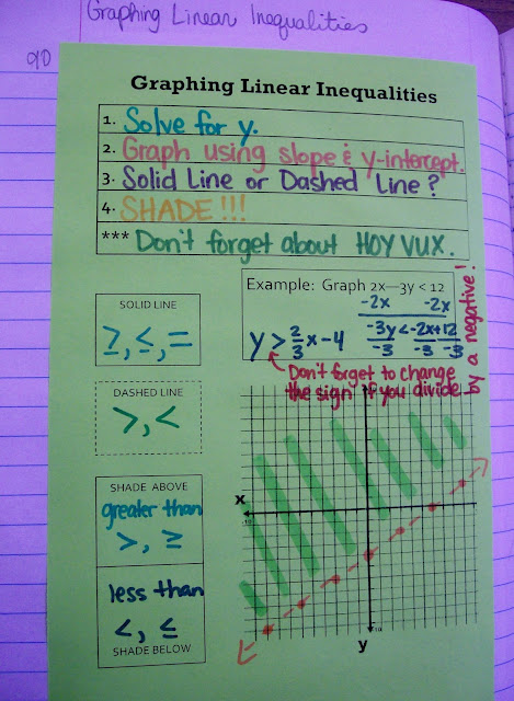 Displaying 20> Images For - Integer Rules Graphic Organizer...