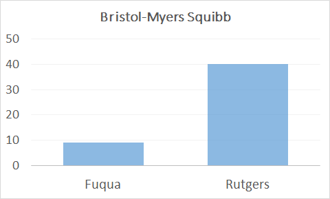 Duke Fuqua, Rutgers full time grads at Bristol-Myers Squibb