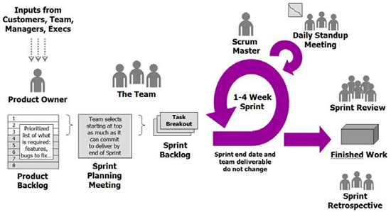 team and team processess Team effectiveness (also referred to as intra-group conflict is an integral part of the process a team undergoes and the effectiveness of the unit that was formed.