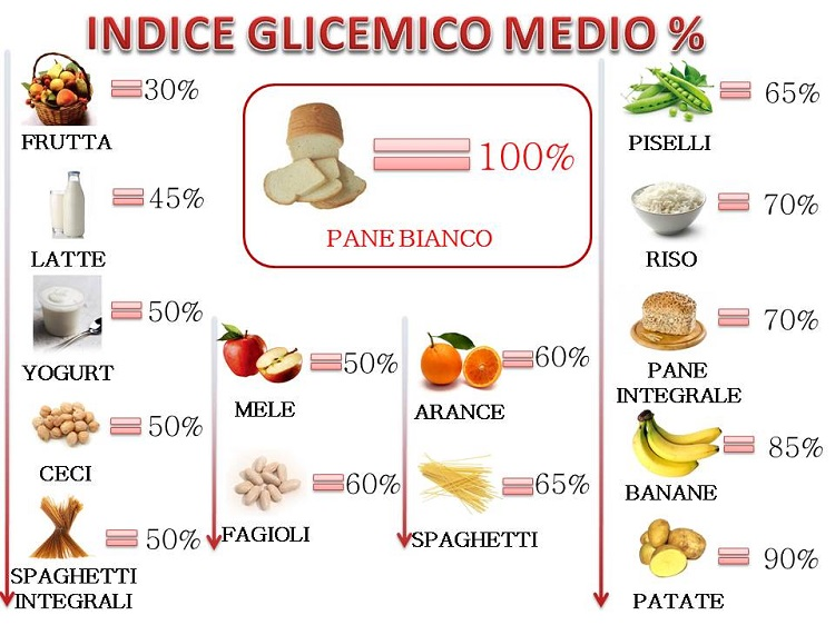 Deporte ocio y precision afecta lo que comemos a nuestro rendimiento por victor m cando - Alimentos con indice glucemico bajo ...